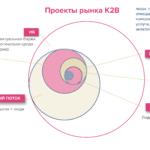Как зарабатывать на знаниях на рынке K2B
